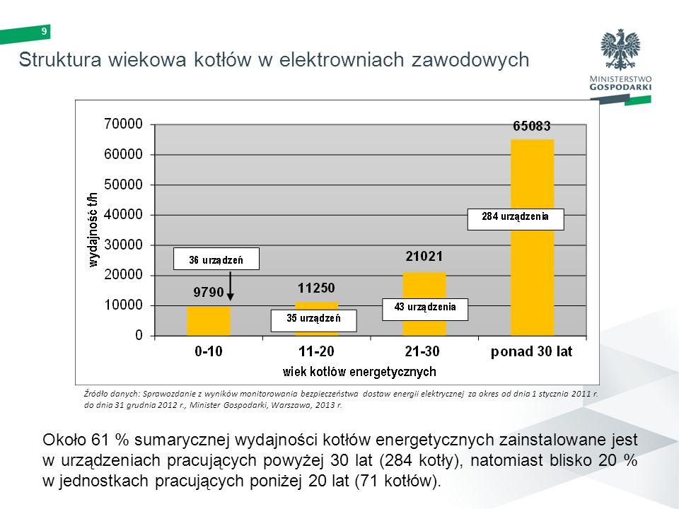 9 Struktura wiekowa kotłów w elektrowniach zawodowych Około 61 % sumarycznej wydajności kotłów energetycznych zainstalowane jest w urządzeniach pracuj