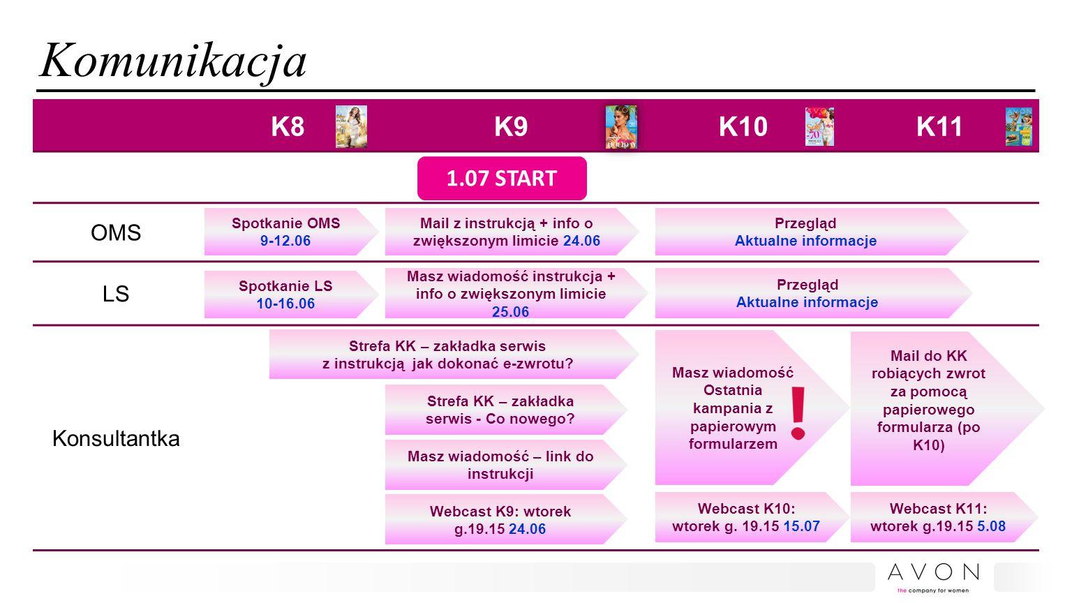 Komunikacja K8K9K10K11 OMS LS Konsultantka Spotkanie OMS 9-12.06 Spotkanie LS 10-16.06 Strefa KK – zakładka serwis z instrukcją jak dokonać e-zwrotu?