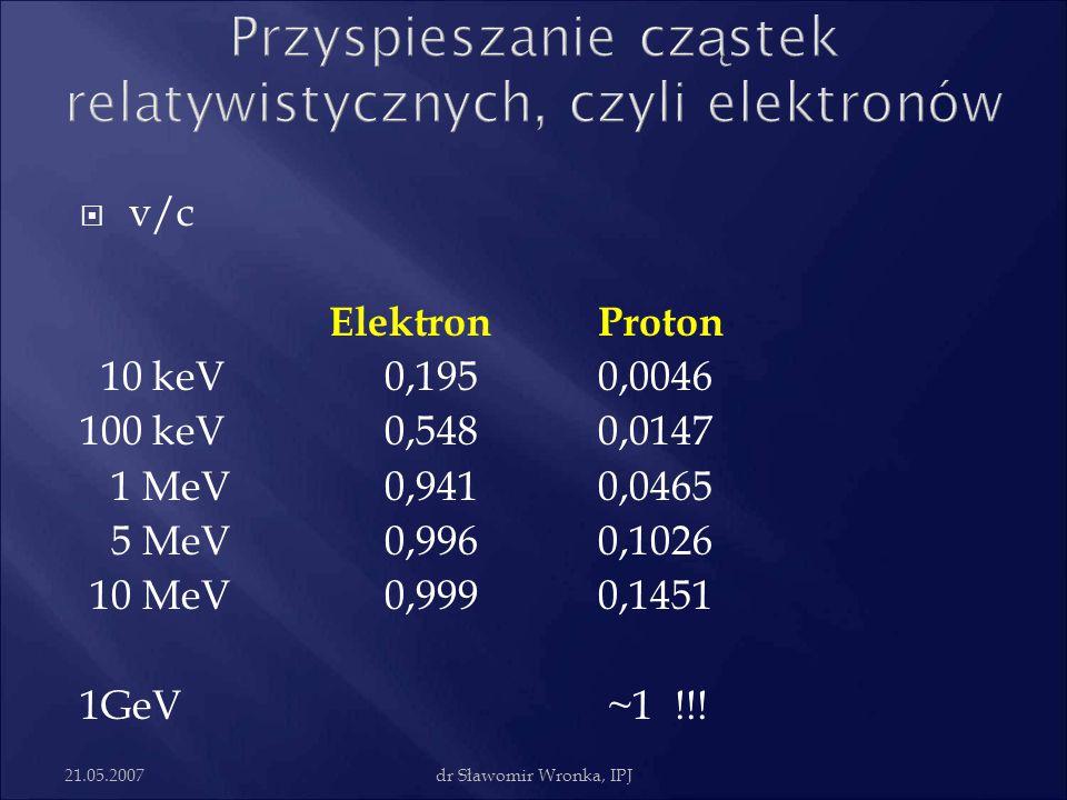 21.05.2007dr Sławomir Wronka, IPJ  v/c ElektronProton 10 keV0,1950,0046 100 keV0,5480,0147 1 MeV0,9410,0465 5 MeV0,9960,1026 10 MeV0,9990,1451 1GeV ~