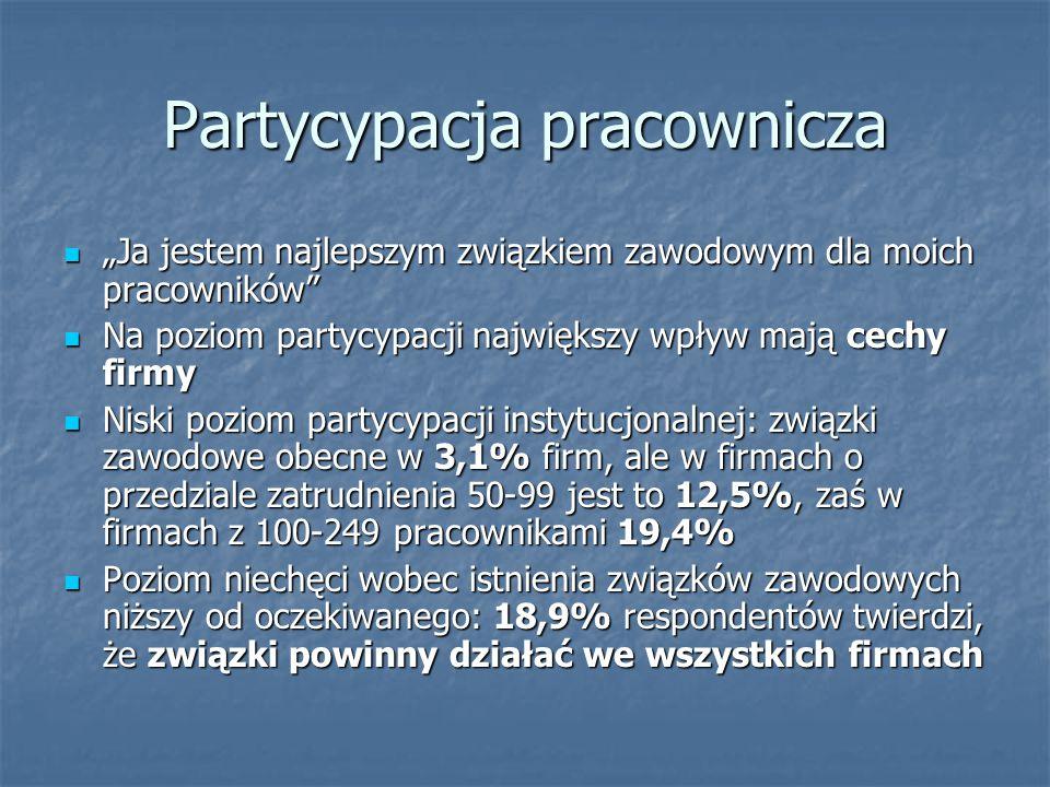 """Partycypacja pracownicza """"Ja jestem najlepszym związkiem zawodowym dla moich pracowników """"Ja jestem najlepszym związkiem zawodowym dla moich pracowników Na poziom partycypacji największy wpływ mają cechy firmy Na poziom partycypacji największy wpływ mają cechy firmy Niski poziom partycypacji instytucjonalnej: związki zawodowe obecne w 3,1% firm, ale w firmach o przedziale zatrudnienia 50-99 jest to 12,5%, zaś w firmach z 100-249 pracownikami 19,4% Niski poziom partycypacji instytucjonalnej: związki zawodowe obecne w 3,1% firm, ale w firmach o przedziale zatrudnienia 50-99 jest to 12,5%, zaś w firmach z 100-249 pracownikami 19,4% Poziom niechęci wobec istnienia związków zawodowych niższy od oczekiwanego: 18,9% respondentów twierdzi, że związki powinny działać we wszystkich firmach Poziom niechęci wobec istnienia związków zawodowych niższy od oczekiwanego: 18,9% respondentów twierdzi, że związki powinny działać we wszystkich firmach"""