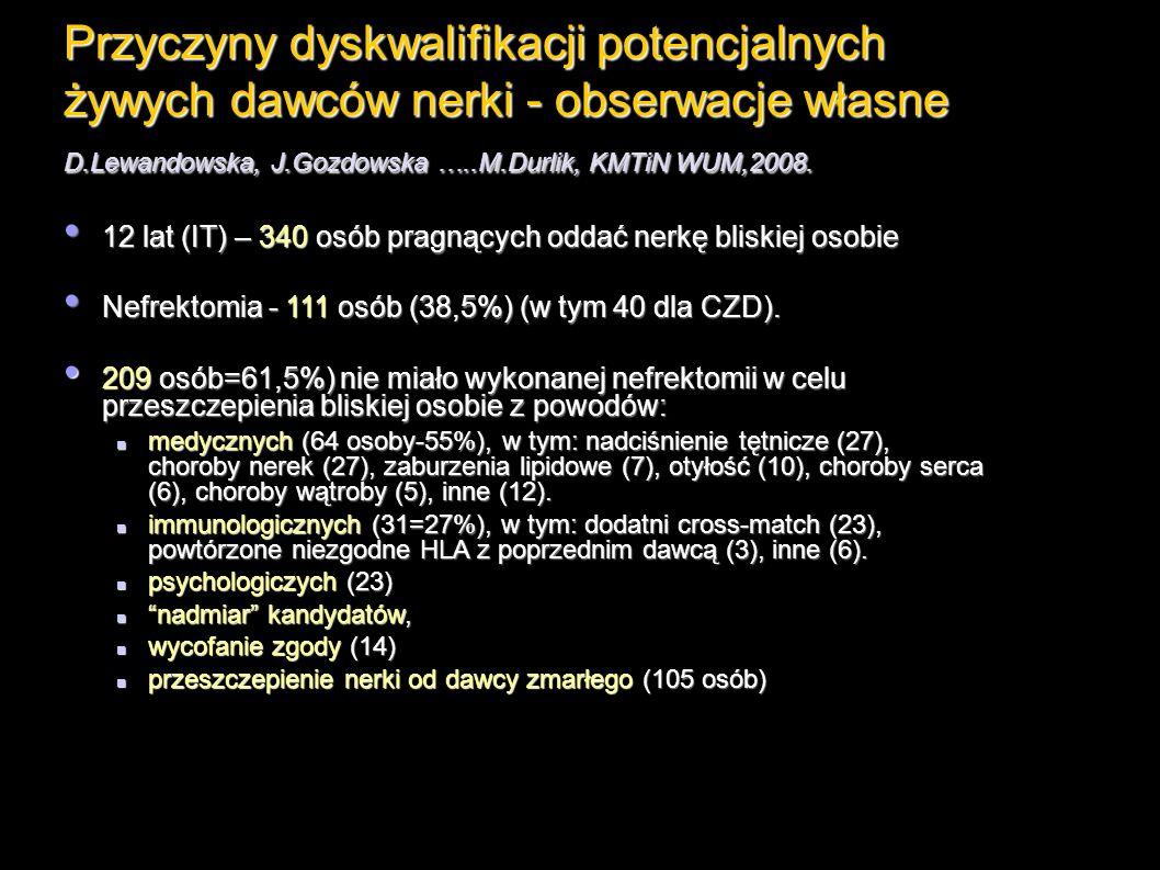 Przyczyny dyskwalifikacji potencjalnych żywych dawców nerki - obserwacje własne D.Lewandowska, J.Gozdowska …..M.Durlik, KMTiN WUM,2008.