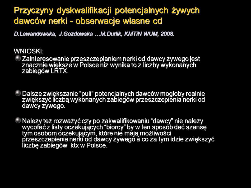 Przyczyny dyskwalifikacji potencjalnych żywych dawców nerki - obserwacje własne cd D.Lewandowska, J.Gozdowska …M.Durlik, KMTiN WUM, 2008.