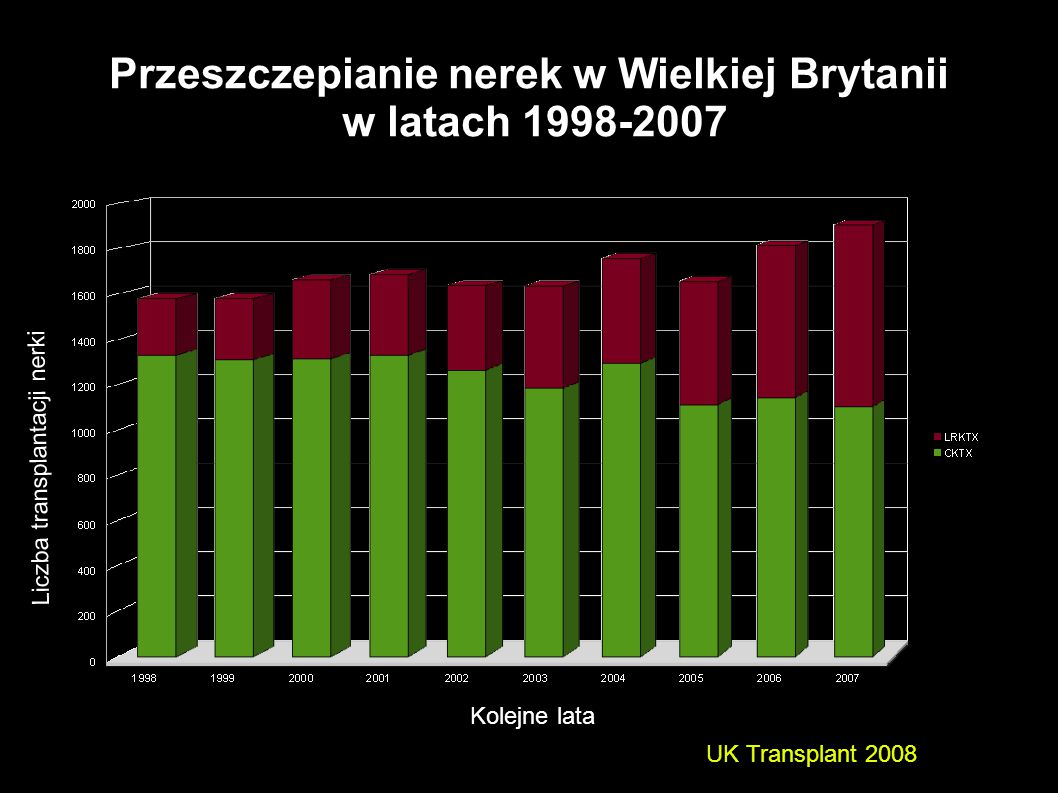 Przeszczepianie nerek w Wielkiej Brytanii w latach 1998-2007 UK Transplant 2008 Kolejne lata Liczba transplantacji nerki