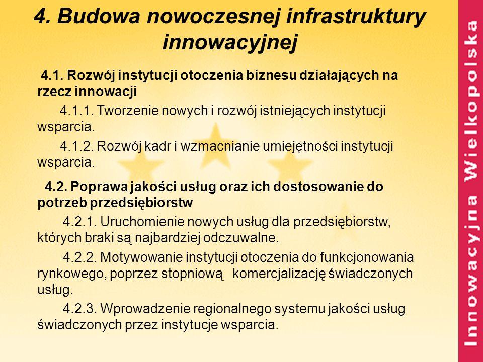 4.1. Rozwój instytucji otoczenia biznesu działających na rzecz innowacji 4.1.1. Tworzenie nowych i rozwój istniejących instytucji wsparcia. 4.1.2. Roz