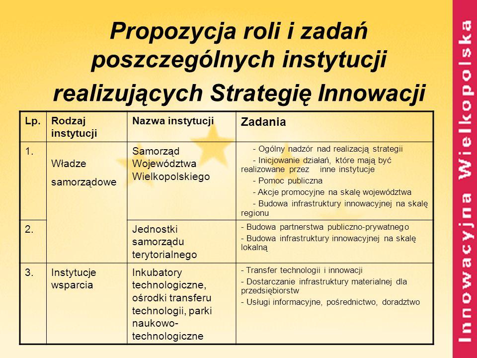 Propozycja roli i zadań poszczególnych instytucji realizujących Strategię Innowacji Lp.Rodzaj instytucji Nazwa instytucji Zadania 1. Władze samorządow