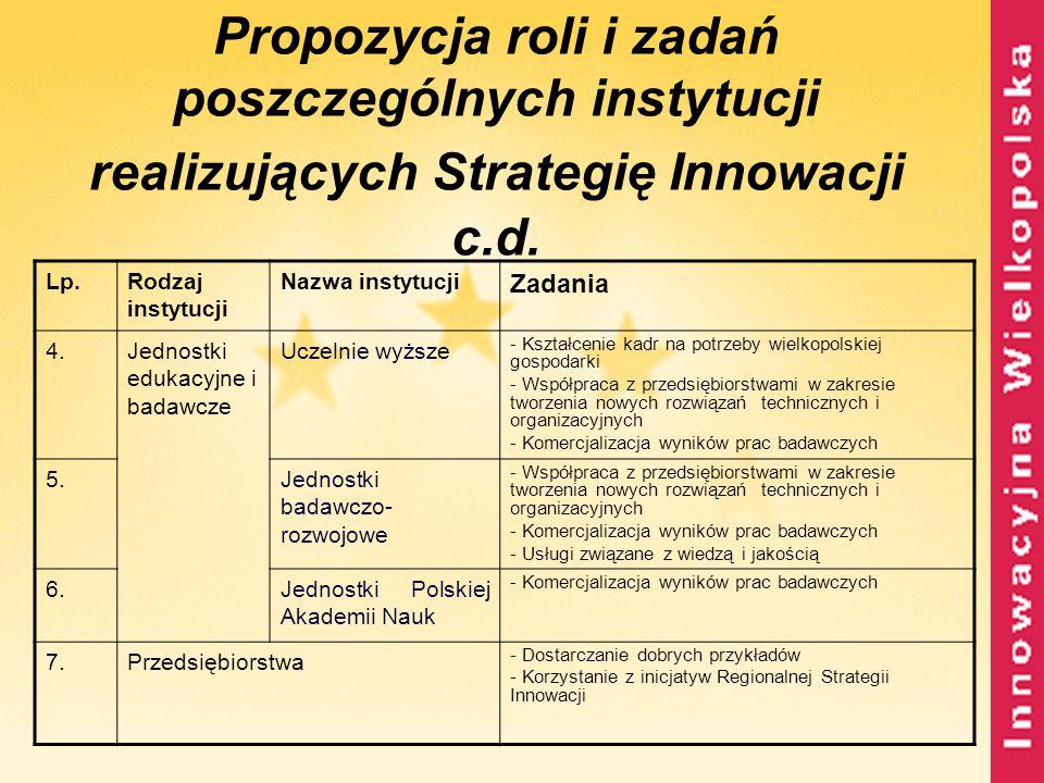 Propozycja roli i zadań poszczególnych instytucji realizujących Strategię Innowacji c.d. Lp.Rodzaj instytucji Nazwa instytucji Zadania 4.Jednostki edu
