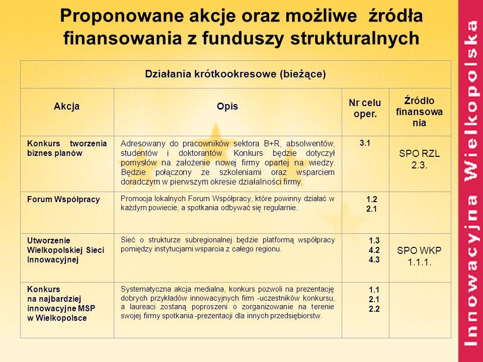 Proponowane akcje oraz możliwe źródła finansowania z funduszy strukturalnych Działania krótkookresowe (bieżące) AkcjaOpis Nr celu oper. Źródło finanso