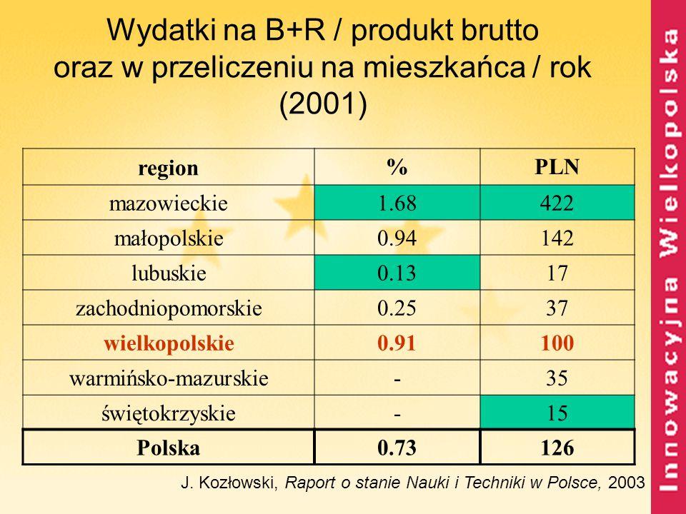 Wydatki na B+R / produkt brutto oraz w przeliczeniu na mieszkańca / rok (2001) J. Kozłowski, Raport o stanie Nauki i Techniki w Polsce, 2003 region %P