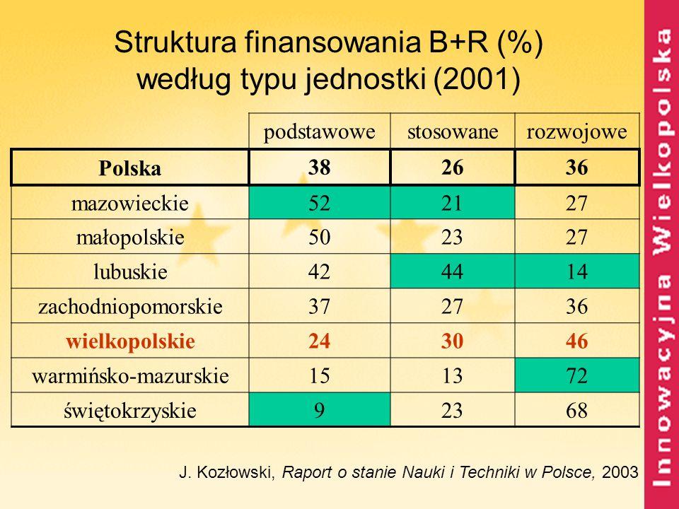 Struktura finansowania B+R (%) według typu jednostki (2001) J. Kozłowski, Raport o stanie Nauki i Techniki w Polsce, 2003 podstawowestosowanerozwojowe