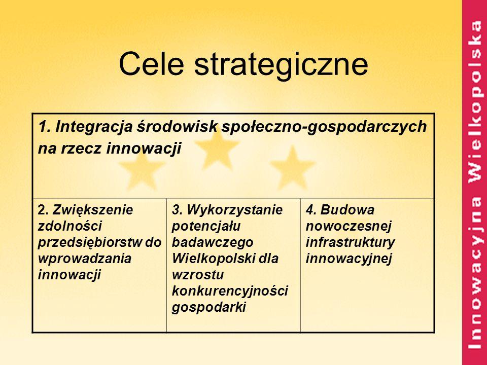 Cele strategiczne 1. Integracja środowisk społeczno-gospodarczych na rzecz innowacji 2. Zwiększenie zdolności przedsiębiorstw do wprowadzania innowacj