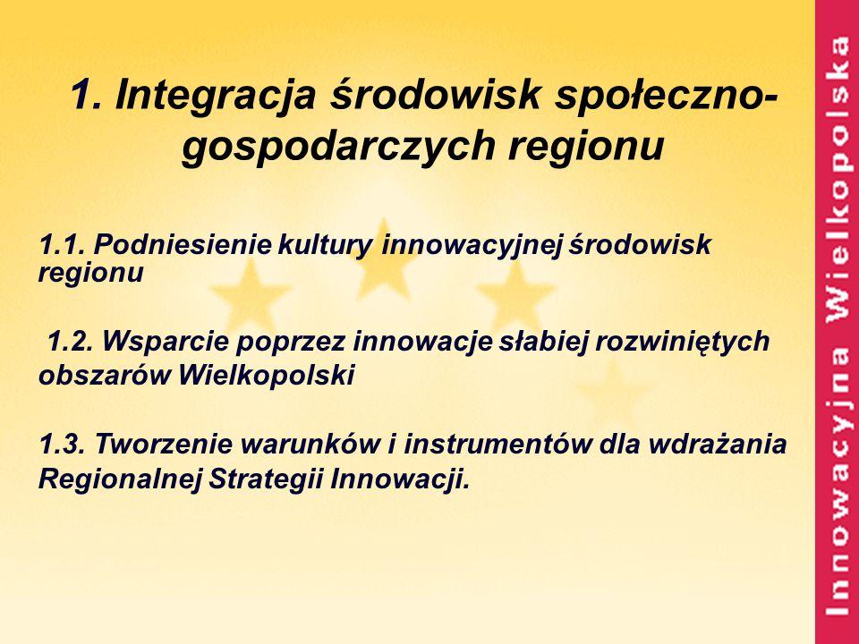 1. Integracja środowisk społeczno- gospodarczych regionu 1.1. Podniesienie kultury innowacyjnej środowisk regionu 1.2. Wsparcie poprzez innowacje słab