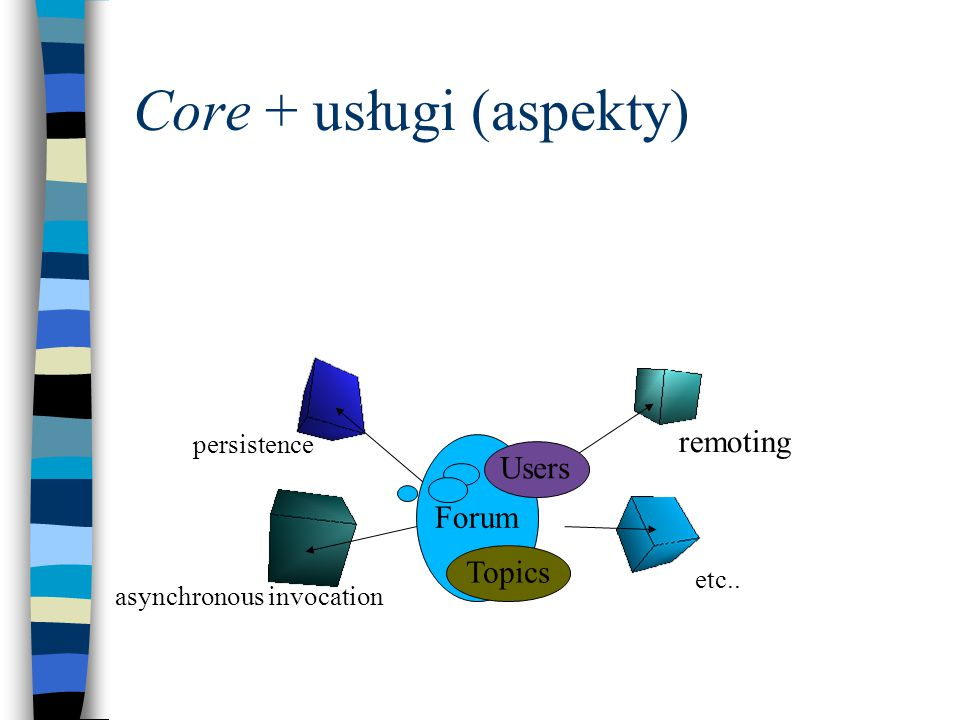 Core + usługi (aspekty) Forum Users Topics persistence asynchronous invocation remoting etc..