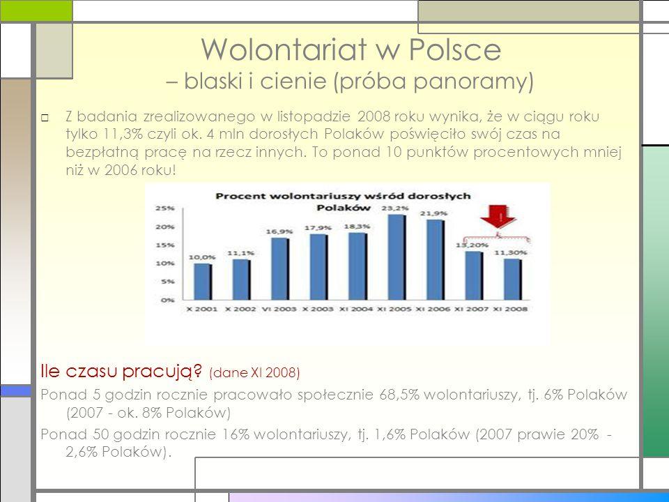 Wolontariat w Polsce – blaski i cienie (próba panoramy) □Z badania zrealizowanego w listopadzie 2008 roku wynika, że w ciągu roku tylko 11,3% czyli ok
