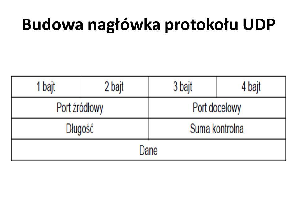 Budowa nagłówka protokołu UDP