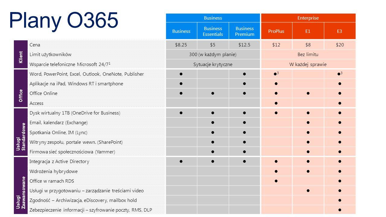 Plany O365 BusinessEnterprise Business Business Essentials Business Premium ProPlusE1E3 Klient Cena$8.25$5$12.5$12$8$20 Limit użytkowników300 (w każdym planie)Bez limitu Wsparcie telefoniczne Microsoft 24/7 1 Sytuacje krytyczneW każdej sprawie Office Word, PowerPoint, Excel, Outlook, OneNote, Publisher 3 3 Aplikacje na iPad, Windows RT i smartphone Office Online Access Usługi Standard owe Dysk wirtualny 1TB (OneDrive for Business) Email, kalendarz (Exchange) Spotkania Online, IM (Lync) Witryny zespołu, portale wewn.