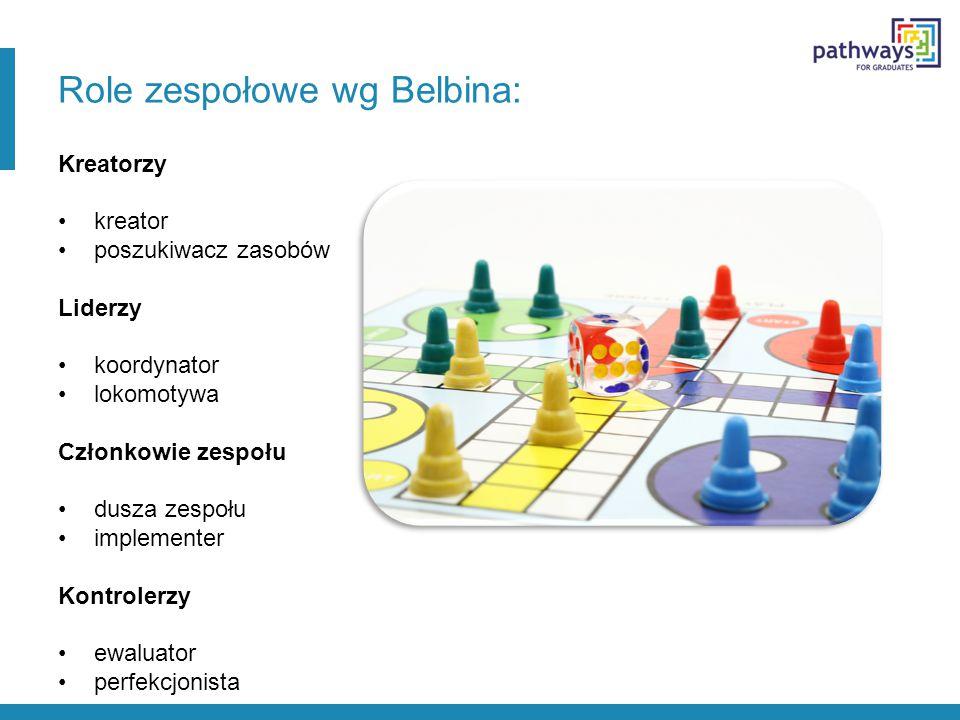 Materiał wideo dotyczący zarządzania zespołem http://www.youtube.com/watch?v=ht h7WtWVJo0