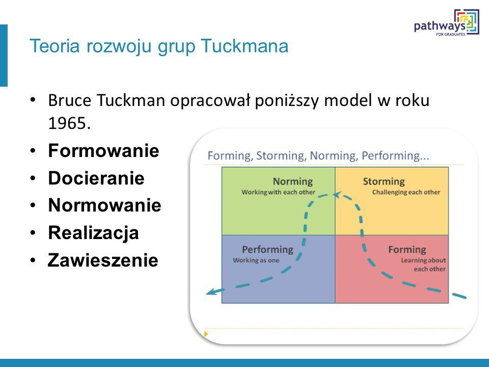 Teoria rozwoju grup Tuckmana Bruce Tuckman opracował poniższy model w roku 1965. Formowanie Docieranie Normowanie Realizacja Zawieszenie