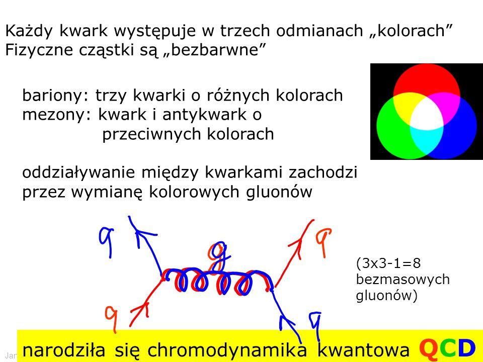"""Jan Kalinowski Wstęp do fizyki cząstek elementarnych - CERN 11/2009 Każdy kwark występuje w trzech odmianach """"kolorach Fizyczne cząstki są """"bezbarwne bariony: trzy kwarki o różnych kolorach mezony: kwark i antykwark o przeciwnych kolorach oddziaływanie między kwarkami zachodzi przez wymianę kolorowych gluonów narodziła się chromodynamika kwantowa QCD (3x3-1=8 bezmasowych gluonów)"""