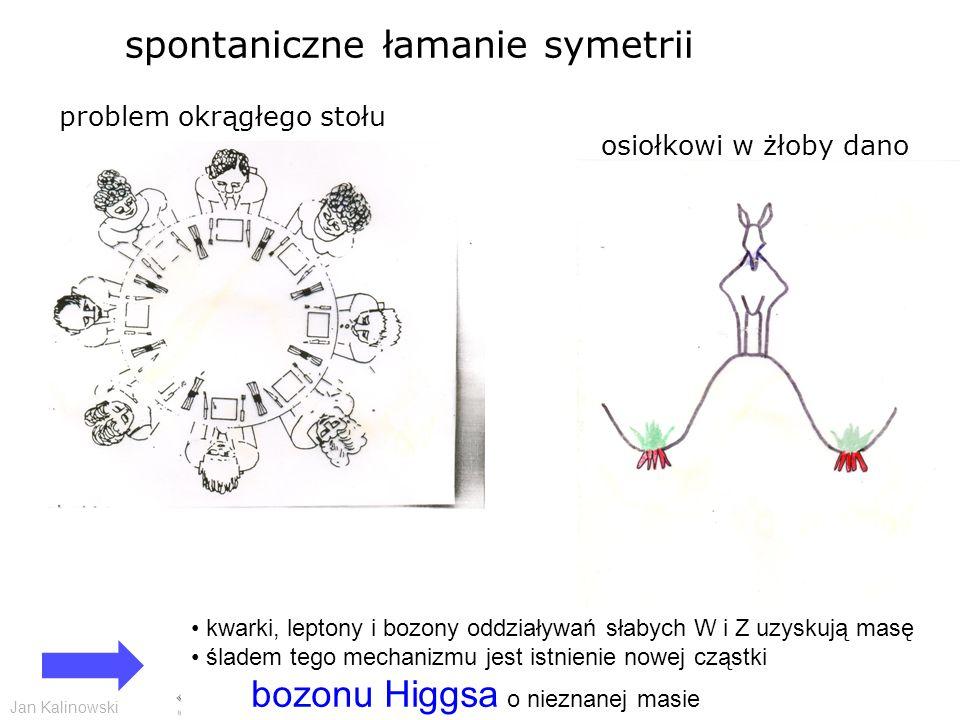 Jan Kalinowski Wstęp do fizyki cząstek elementarnych - CERN 11/2009 problem okrągłego stołu spontaniczne łamanie symetrii osiołkowi w żłoby dano kwarki, leptony i bozony oddziaływań słabych W i Z uzyskują masę śladem tego mechanizmu jest istnienie nowej cząstki bozonu Higgsa o nieznanej masie