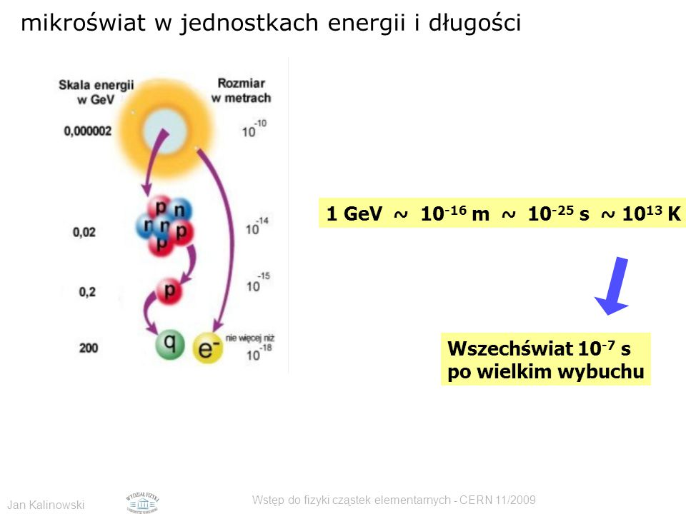 Jan Kalinowski Wstęp do fizyki cząstek elementarnych - CERN 11/2009 mikroświat w jednostkach energii i długości 1 GeV ~ 10 -16 m ~ 10 -25 s ~ 10 13 K