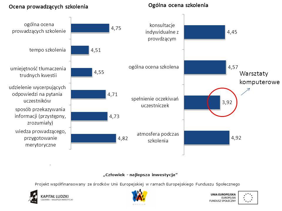 """. Ocena prowadzących szkolenia """"Człowiek - najlepsza inwestycja Projekt współfinansowany ze środków Unii Europejskiej w ramach Europejskiego Funduszu Społecznego Ogólna ocena szkolenia Warsztaty komputerowe"""