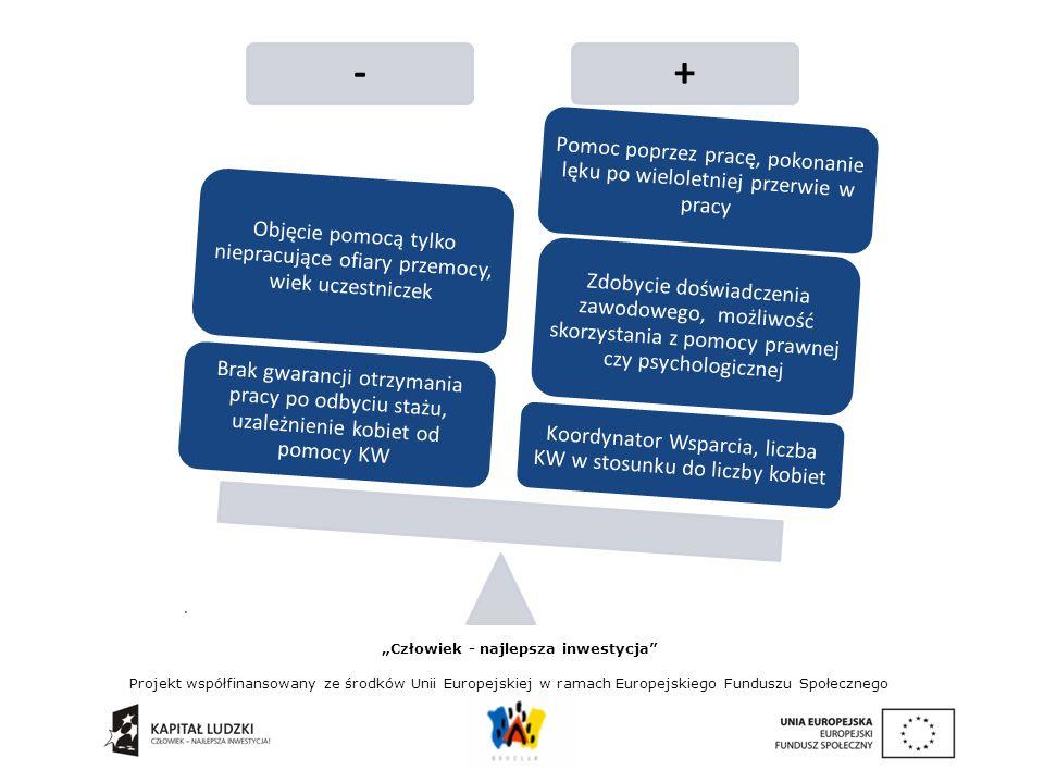 """. """"Człowiek - najlepsza inwestycja Projekt współfinansowany ze środków Unii Europejskiej w ramach Europejskiego Funduszu Społecznego Ocena skuteczności, adekwatności modułu 2 """"Wsparcie terapeutyczne Nowa-Ja wobec grupy docelowej Wśród oczekiwań dotyczących testowanego Modelu Wsparcia, badani wskazali na: Elastyczność – dostosowanie do aktualnych potrzeb klientek Poprawę funkcjonowania w różnych sferach uczestniczek projektu Pozytywny wynik testowania i wdrożenie w całej Polsce Zaprzestanie przemocy Powrót na rynek pracy Wzmocnienie psychiczne, zwiększenie poczucia wartości, samodzielności Zbudowanie poczucia bezpieczeństwa Odwzorowanie projektu dla osób młodszych, dotkniętych problemem przemocy"""