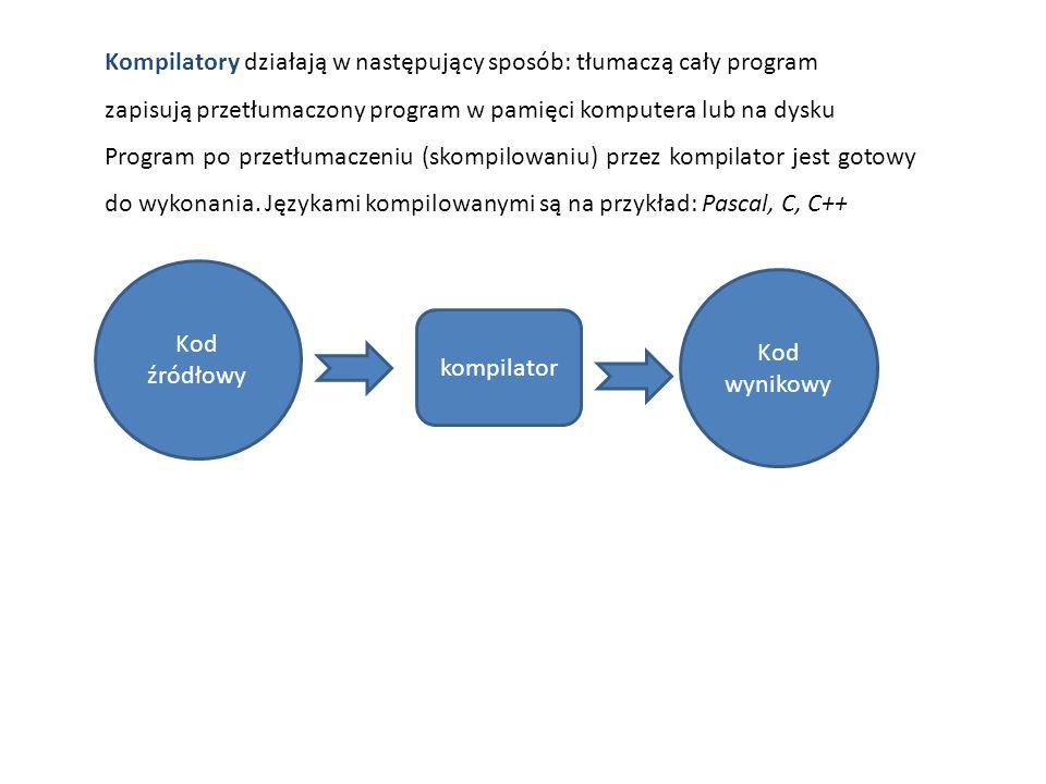 Kompilatory działają w następujący sposób: tłumaczą cały program zapisują przetłumaczony program w pamięci komputera lub na dysku Program po przetłumaczeniu (skompilowaniu) przez kompilator jest gotowy do wykonania.
