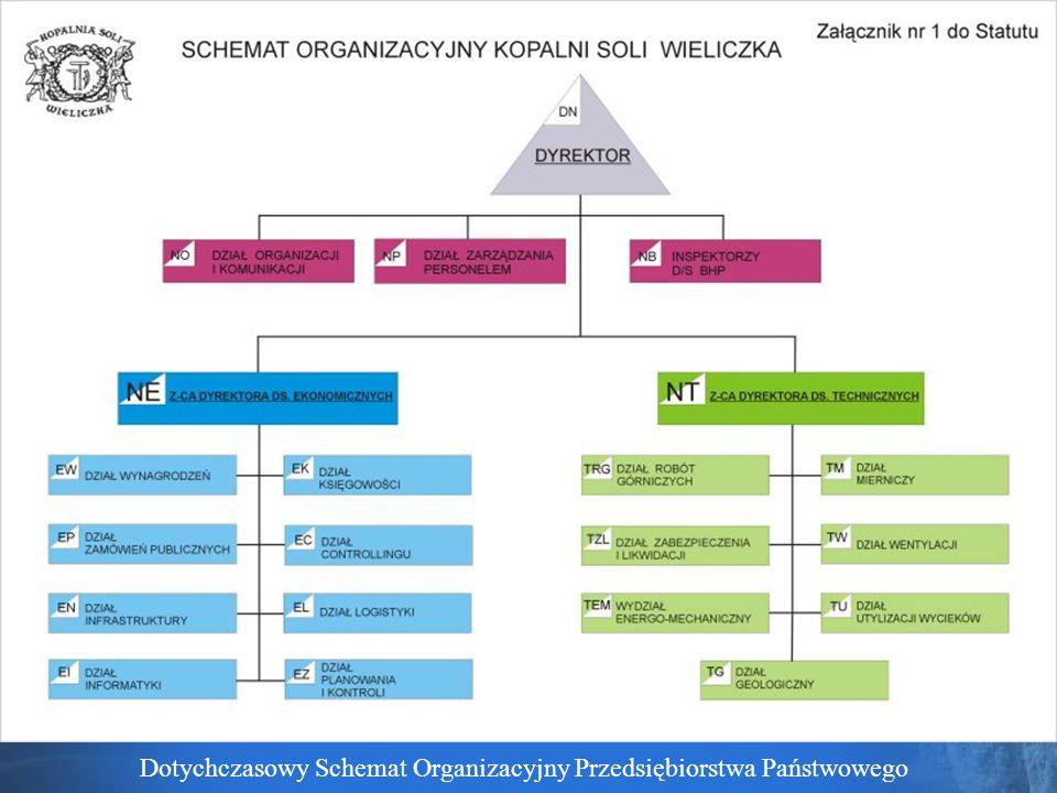 Dotychczasowy Schemat Organizacyjny Przedsiębiorstwa Państwowego