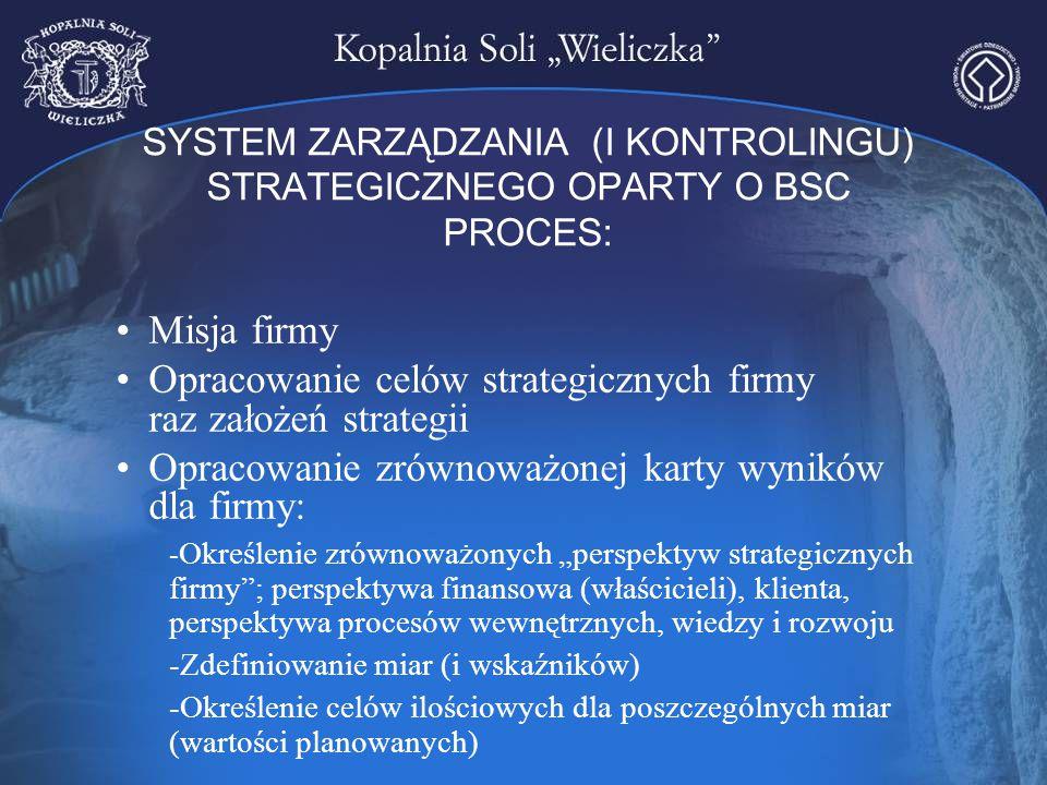 SYSTEM ZARZĄDZANIA (I KONTROLINGU) STRATEGICZNEGO OPARTY O BSC PROCES: Misja firmy Opracowanie celów strategicznych firmy raz założeń strategii Opraco