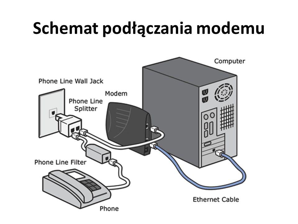 Rodzaje modemów wewnętrzny, w postaci specjalnej karty rozszerzeń instalowanej wewnątrz komputera (PCI, ISA), zazwyczaj wykorzystującej w pewnym stopniu procesor komputera