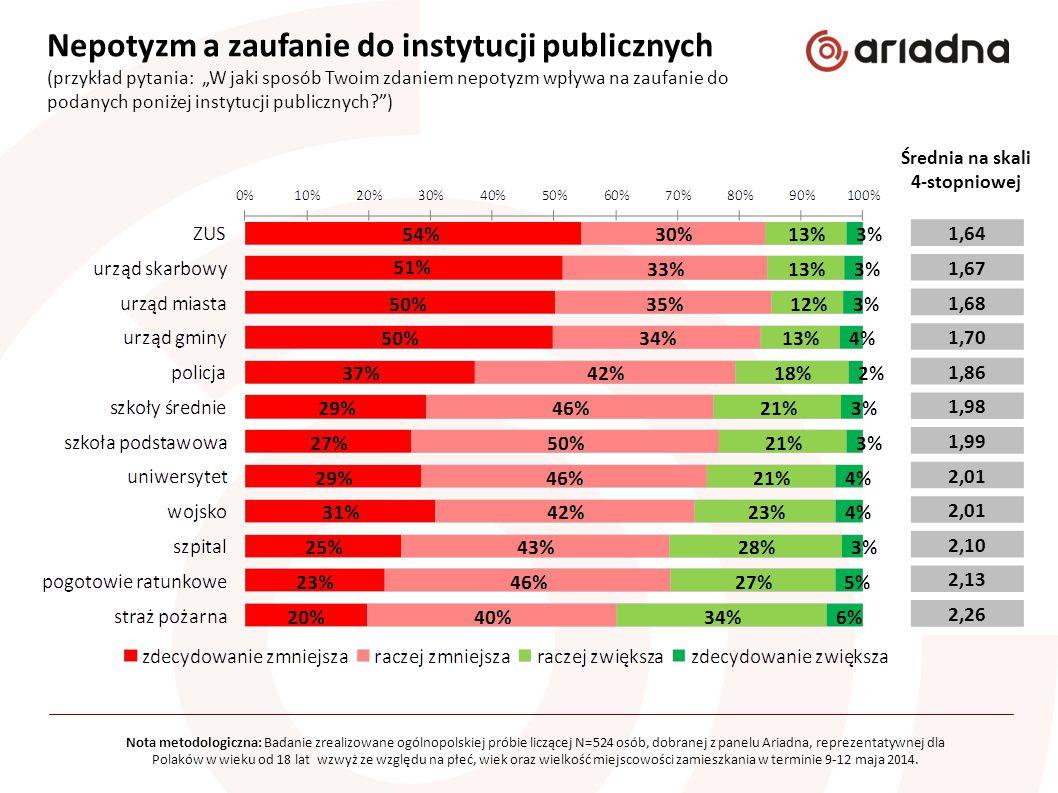 """Nepotyzm a zaufanie do instytucji publicznych (przykład pytania: """"W jaki sposób Twoim zdaniem nepotyzm wpływa na zaufanie do podanych poniżej instytucji publicznych? ) Średnia na skali 4-stopniowej Nota metodologiczna: Badanie zrealizowane ogólnopolskiej próbie liczącej N=524 osób, dobranej z panelu Ariadna, reprezentatywnej dla Polaków w wieku od 18 lat wzwyż ze względu na płeć, wiek oraz wielkość miejscowości zamieszkania w terminie 9-12 maja 2014."""