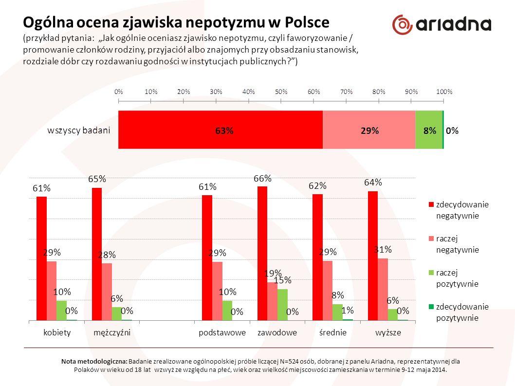 """Ogólna ocena zjawiska nepotyzmu w Polsce (przykład pytania: """"Jak ogólnie oceniasz zjawisko nepotyzmu, czyli faworyzowanie / promowanie członków rodzin"""