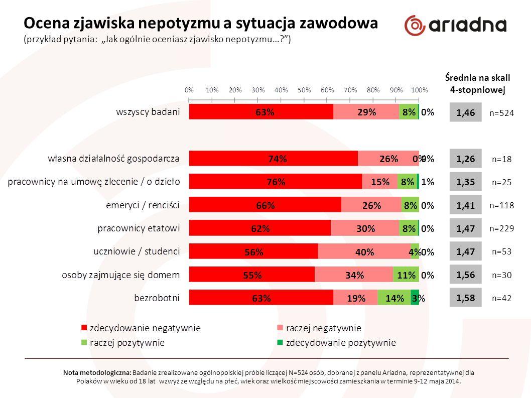 """Ocena zjawiska nepotyzmu w zależności od rodzaju relacji (przykład pytania: """"Jak oceniasz sytuację, gdy w jednej instytucji publicznej pracują…? ) Średnia na skali 4-stopniowej Nota metodologiczna: Badanie zrealizowane ogólnopolskiej próbie liczącej N=524 osób, dobranej z panelu Ariadna, reprezentatywnej dla Polaków w wieku od 18 lat wzwyż ze względu na płeć, wiek oraz wielkość miejscowości zamieszkania w terminie 9-12 maja 2014."""