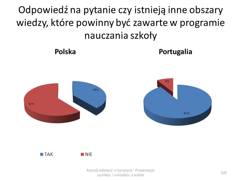 Odpowiedź na pytanie czy istnieją inne obszary wiedzy, które powinny być zawarte w programie nauczania szkoły PolskaPortugalia Rozwój edukacji w turystyce - Prezentacja wyników i wniosków z ankiet 100