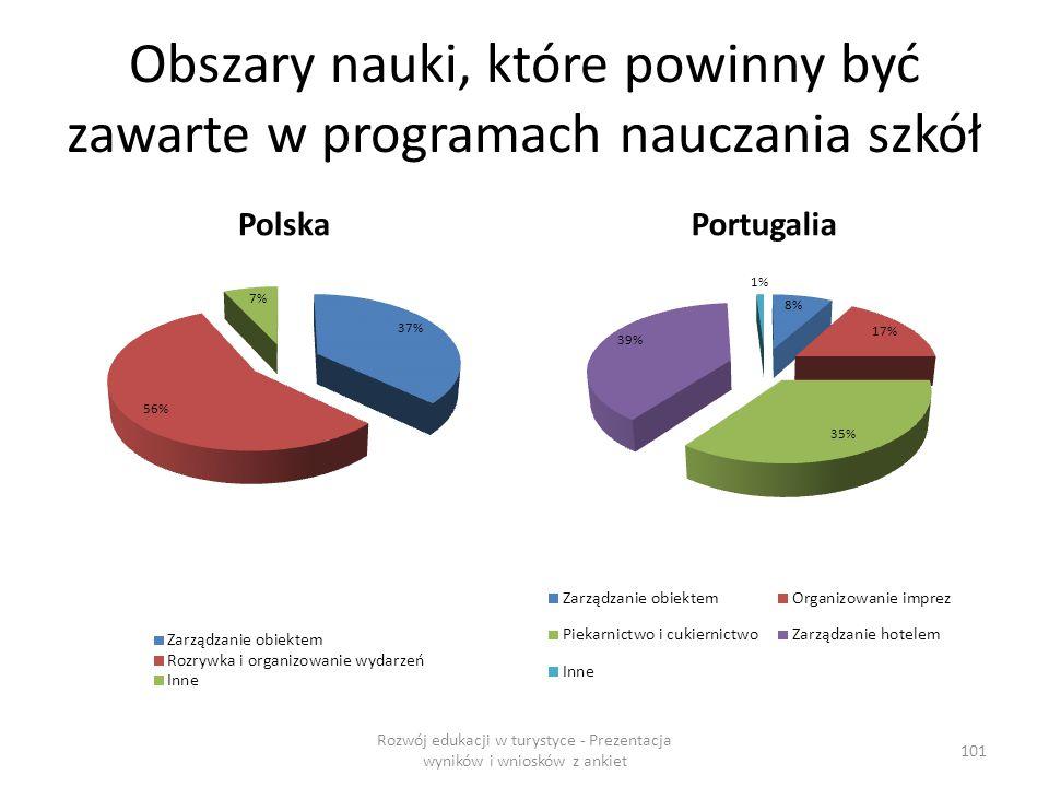 Obszary nauki, które powinny być zawarte w programach nauczania szkół PolskaPortugalia Rozwój edukacji w turystyce - Prezentacja wyników i wniosków z ankiet 101