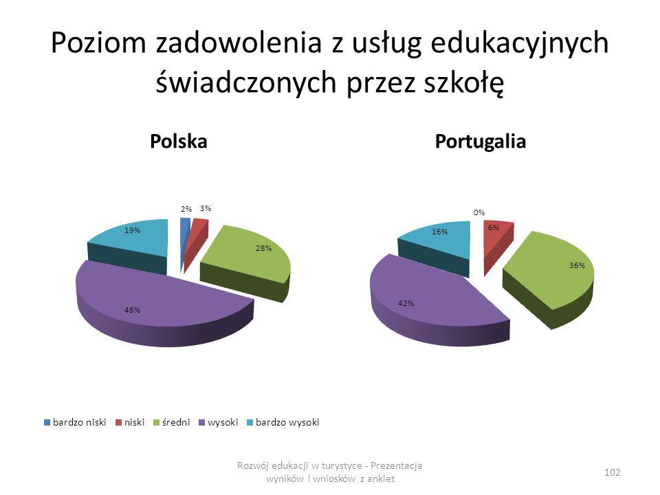 Poziom zadowolenia z usług edukacyjnych świadczonych przez szkołę PolskaPortugalia Rozwój edukacji w turystyce - Prezentacja wyników i wniosków z ankiet 102
