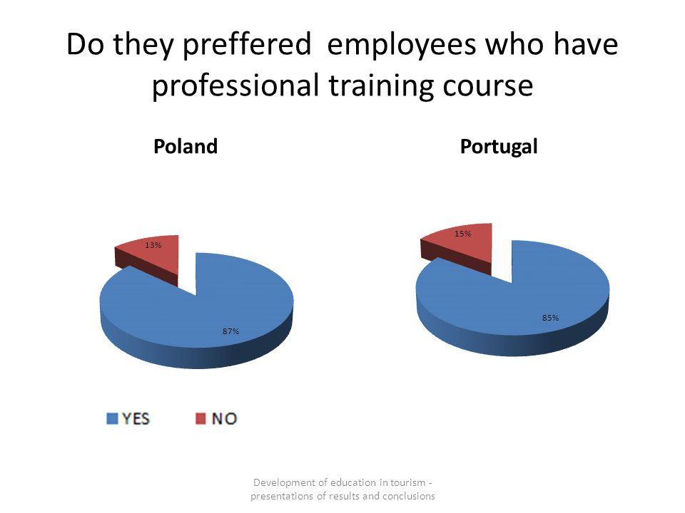 Do they preffered employees who have professional training course PolandPortugal Development of education in tourism - presentations of results and co