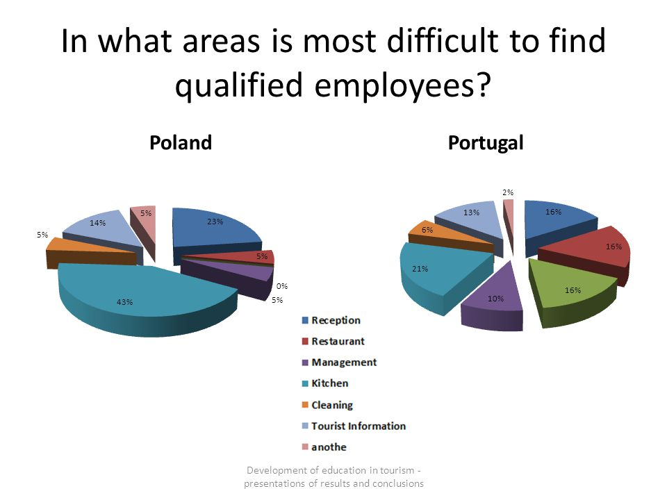In what areas is most difficult to find qualified employees? PolandPortugal Development of education in tourism - presentations of results and conclus
