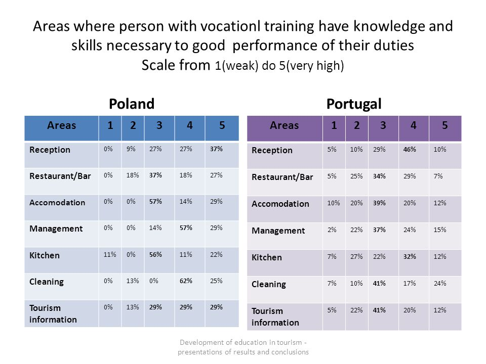 Areas where person with vocationl training have knowledge and skills necessary to good performance of their duties Scale from 1(weak) do 5(very high)