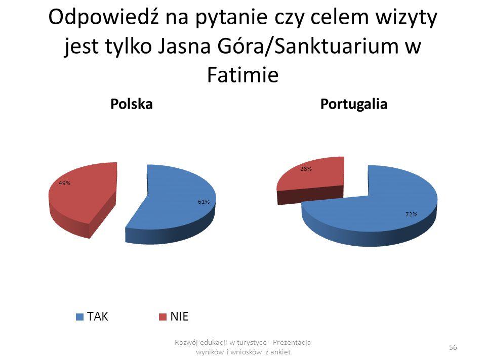 Odpowiedź na pytanie czy celem wizyty jest tylko Jasna Góra/Sanktuarium w Fatimie PolskaPortugalia Rozwój edukacji w turystyce - Prezentacja wyników i wniosków z ankiet 56