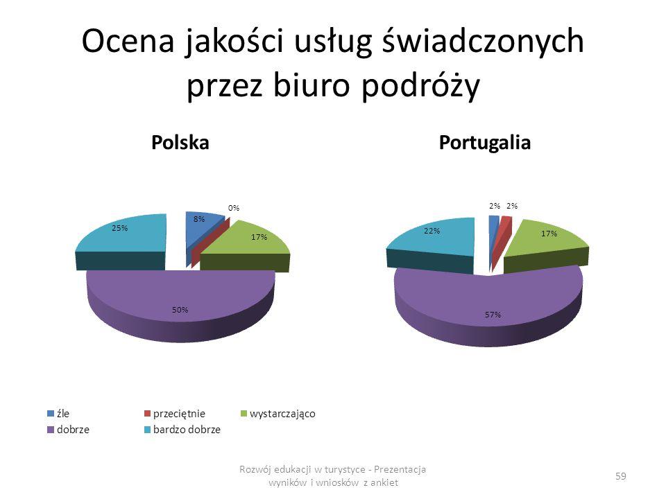 Ocena jakości usług świadczonych przez biuro podróży PolskaPortugalia Rozwój edukacji w turystyce - Prezentacja wyników i wniosków z ankiet 59