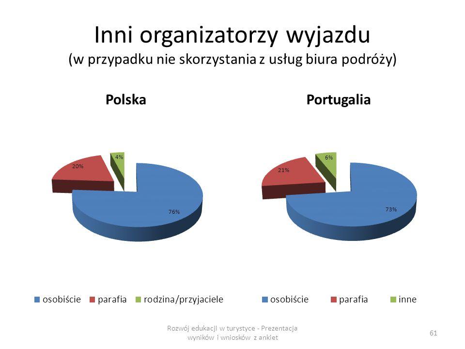 Inni organizatorzy wyjazdu (w przypadku nie skorzystania z usług biura podróży) PolskaPortugalia Rozwój edukacji w turystyce - Prezentacja wyników i wniosków z ankiet 61