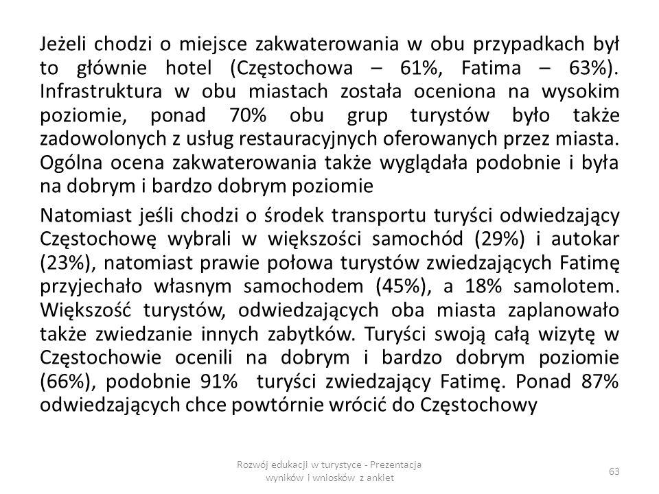 Jeżeli chodzi o miejsce zakwaterowania w obu przypadkach był to głównie hotel (Częstochowa – 61%, Fatima – 63%).