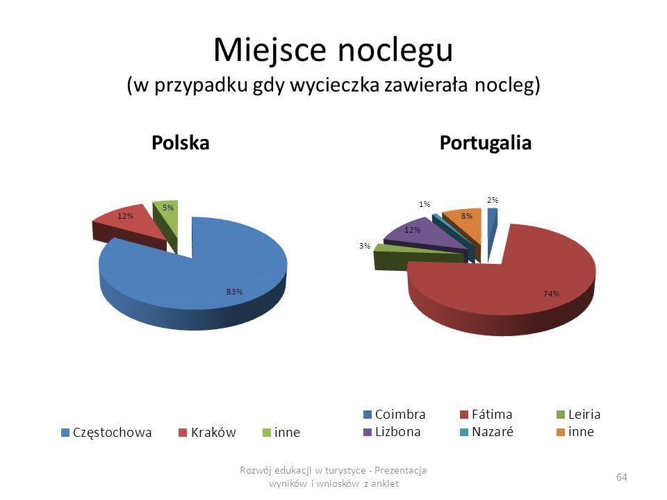 Miejsce noclegu (w przypadku gdy wycieczka zawierała nocleg) PolskaPortugalia Rozwój edukacji w turystyce - Prezentacja wyników i wniosków z ankiet 64