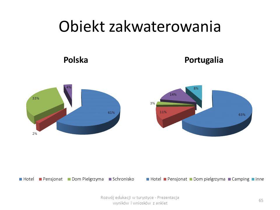 Obiekt zakwaterowania PolskaPortugalia Rozwój edukacji w turystyce - Prezentacja wyników i wniosków z ankiet 65
