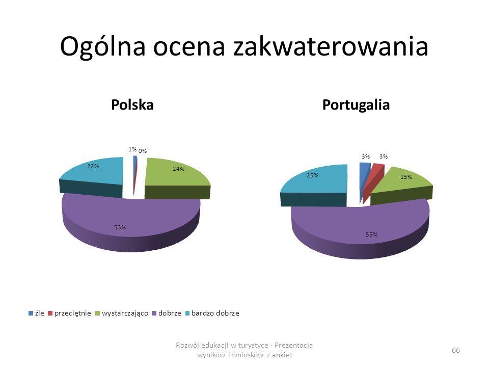 Ogólna ocena zakwaterowania PolskaPortugalia Rozwój edukacji w turystyce - Prezentacja wyników i wniosków z ankiet 66