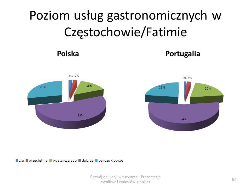Poziom usług gastronomicznych w Częstochowie/Fatimie PolskaPortugalia Rozwój edukacji w turystyce - Prezentacja wyników i wniosków z ankiet 67