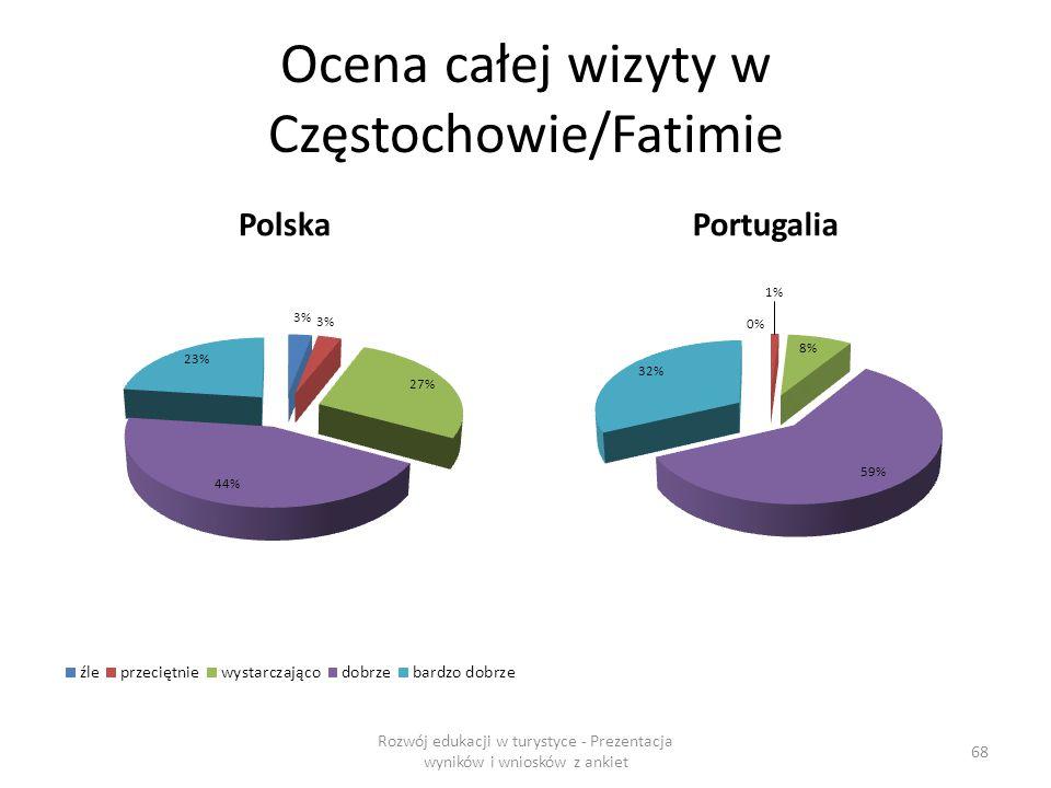 Ocena całej wizyty w Częstochowie/Fatimie PolskaPortugalia Rozwój edukacji w turystyce - Prezentacja wyników i wniosków z ankiet 68