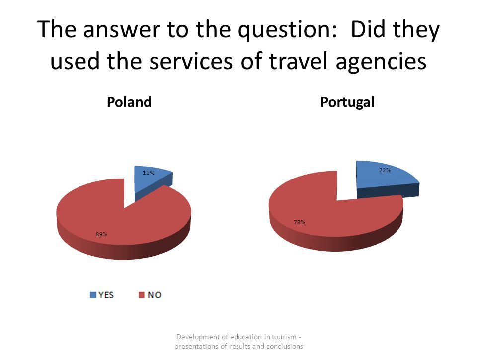 The answer to the question: Did they used the services of travel agencies PolandPortugal Development of education in tourism - presentations of result
