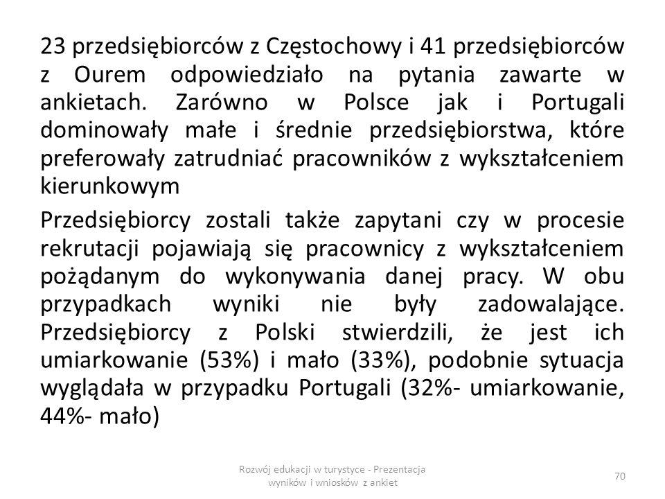 23 przedsiębiorców z Częstochowy i 41 przedsiębiorców z Ourem odpowiedziało na pytania zawarte w ankietach.